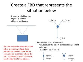 Create a FBD that represents the situation below