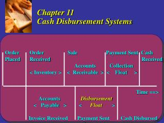 Chapter 11 Cash Disbursement Systems