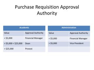 Purchase Requisition Approval Authority