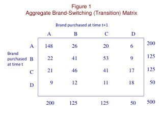 Figure 1 Aggregate Brand-Switching (Transition) Matrix