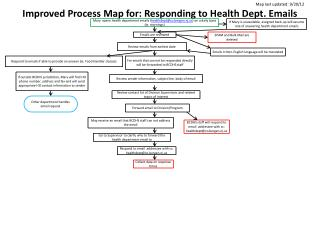 Improved Process  Map for:  Responding to Health Dept. Emails
