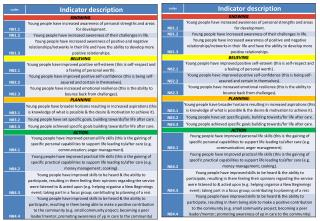 Indicators and Outcomes Laminate UPDATED WITH NEW OUTCOMES FEB 2013