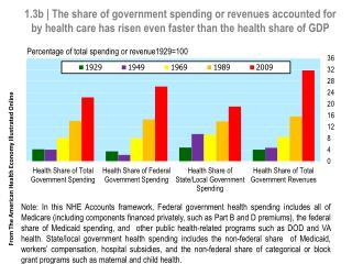 Percentage of total  s pending or revenue 1929=100