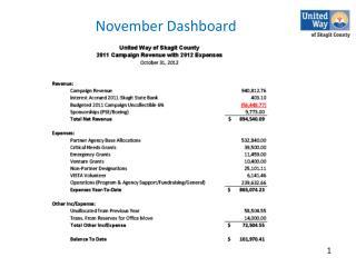 November Dashboard