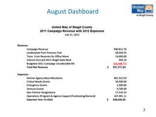 August Dashboard