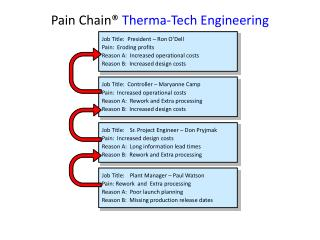 Pain Chain®  Therma -Tech Engineering