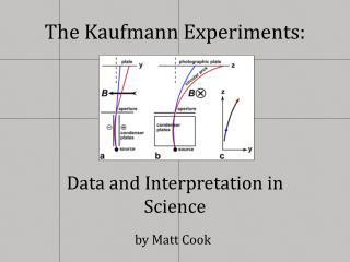 The Kaufmann Experiments: