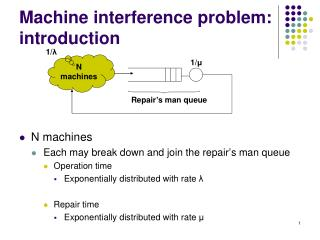 Machine interference problem: introduction