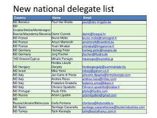 New  national delegate list