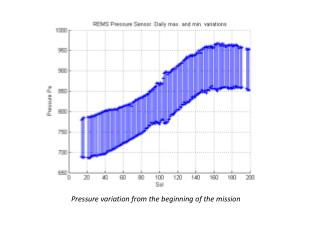 Pressure variation from the beginning of the mission