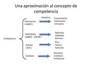 Una aproximación al concepto de competencia