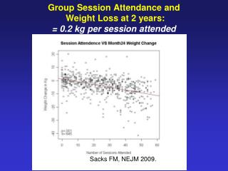 Group Session Attendance and  Weight Loss at 2 years : = 0.2 kg per session attended