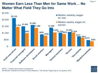Women  Earn Less  T han Men  for  Same Work …  No Matter What Field  T hey Go  I nto