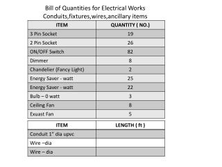 Bill of Quantities for Electrical Works Conduits,fixtures,wires,ancillary items