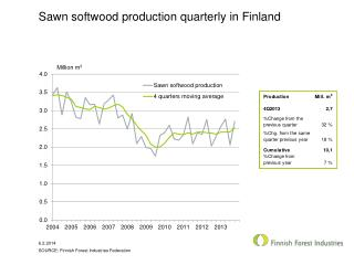 Sawn softwood production  quarterly in Finland