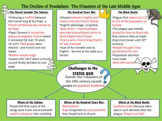 The Decline of Feudalism:  The Disasters of the Late Middle Ages
