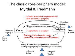 The classic core-periphery model: Myrdal & Friedmann