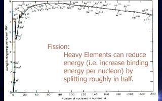 Fission:  	Heavy Elements can reduce 	energy (i.e. increase binding 	energy per nucleon) by