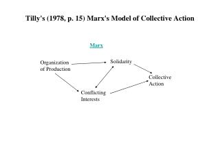 Tillys 1978, p. 15 Marxs Model of Collective Action