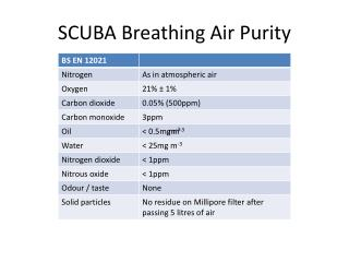 SCUBA Breathing Air  Purity
