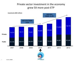 Private  sector investment in the  economy  grew 5X more post-ETP