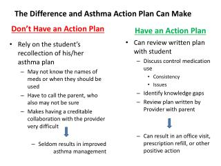 The Difference and Asthma Action Plan Can Make