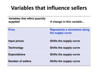 Variables that influence sellers