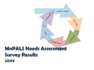 MnPALS  Needs Assessment Survey Results