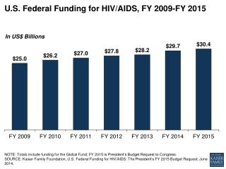 U.S . Federal Funding for HIV/AIDS,  FY 2009-FY 2015