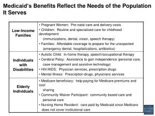 Medicaid's  Benefits Reflect  the  Needs  of the  Population It Serves
