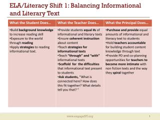 ELA/Literacy Shift 1: Balancing Informational and Literary Text
