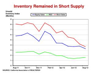 Inventory Remained in Short Supply
