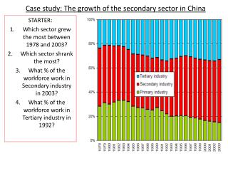 Case study: The growth of the secondary sector in China