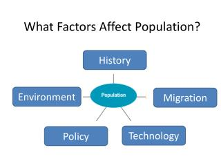 What Factors Affect Population?