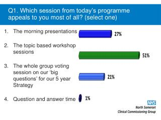 Q1.  Which session from today's programme appeals to you most of all ? (select one)