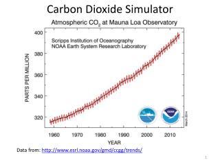 Carbon Dioxide Simulator