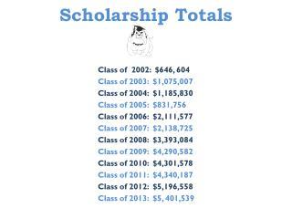 Scholarship Totals