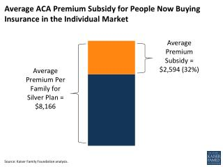 Average ACA Premium Subsidy for People Now Buying Insurance in the Individual Market