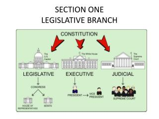 SECTION ONE LEGISLATIVE BRANCH