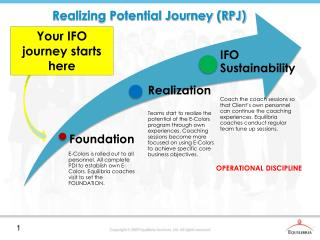 Realizing Potential Journey (RPJ)