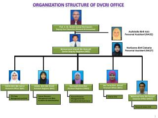 Prof.  Ir. Dr.  Mohd Azraai  Bin  Kassim Deputy Vice Chancellor (Research & Innovation)