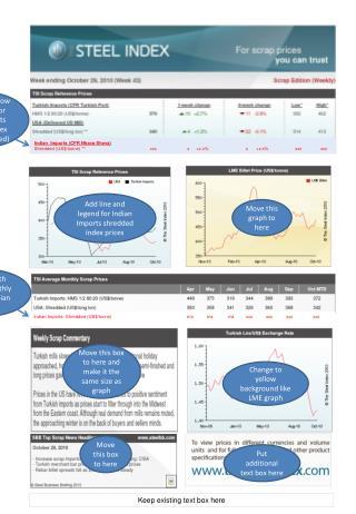 Indian  Imports (CFR  Nhava Sheva )