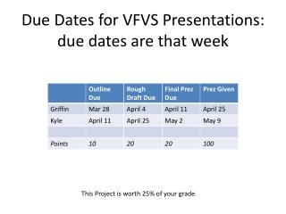 Due Dates for VFVS Presentations: due dates are that week