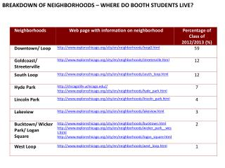 BREAKDOWN OF NEIGHBORHOODS – WHERE DO BOOTH STUDENTS LIVE?