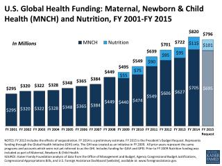 U.S. Global Health Funding: Maternal, Newborn & Child Health (MNCH) and Nutrition, FY 2001-FY 2015