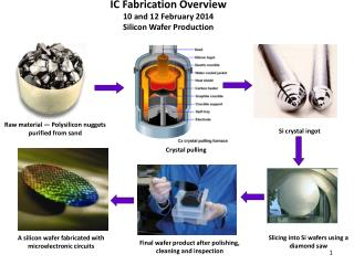 IC Fabrication  Overview 10 and 12 February 2014 Silicon  Wafer Production