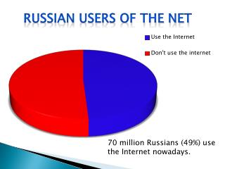 70  million Russians (49%) use the Internet nowadays.