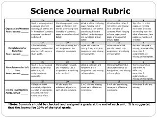 Science Journal Rubric