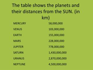 The table shows the planets and their distances from the SUN. (in km)