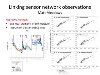 Linking sensor network observations Matt Meadows